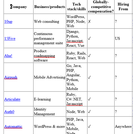 Part of table showing information about remote-work employers